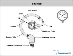 Đồng hồ áp suất chính hãng